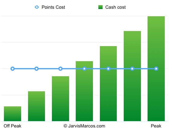 points vs cash cost - TRIP REPORT - First Class Apartments to the Maldives